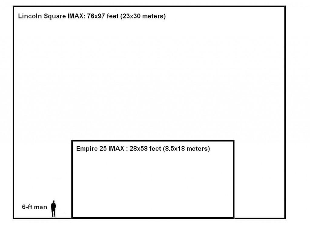 Lincoln Square IMAX: 76x97 feet (23x30 meters). Empire 25 IMAX: 28x58 feet (8.5x18 meters)